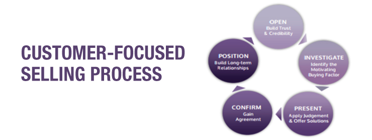 FMHRC-Customer-Focused-Selling-Process