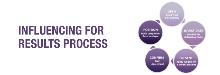 FMHRC-Influencing-for-Results-Process